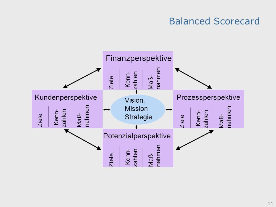 Balanced Scorecard Finanzperspektive Kundenperspektive