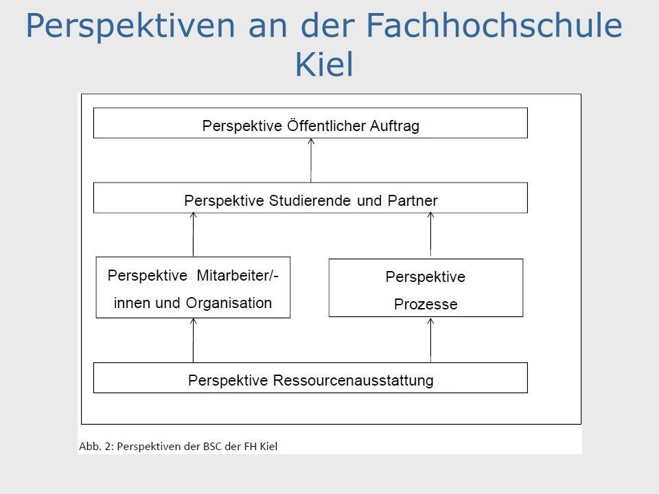 Perspektiven an der Fachhochschule Kiel