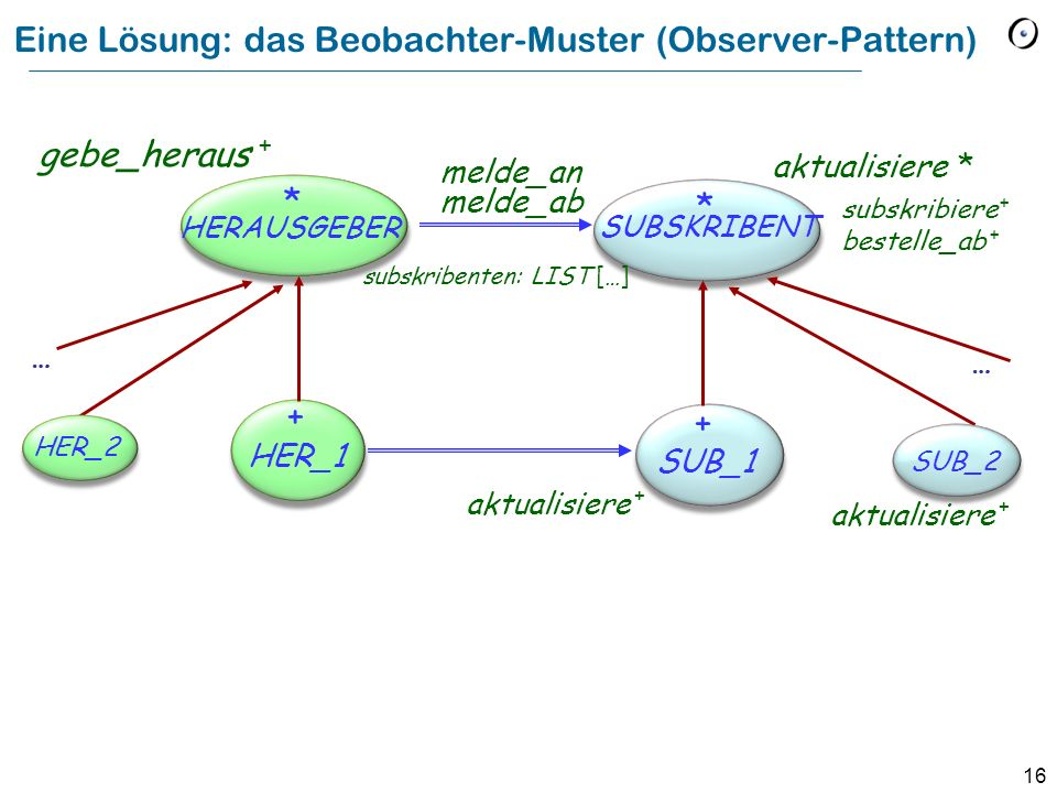 Eine Lösung: das Beobachter-Muster (Observer-Pattern)