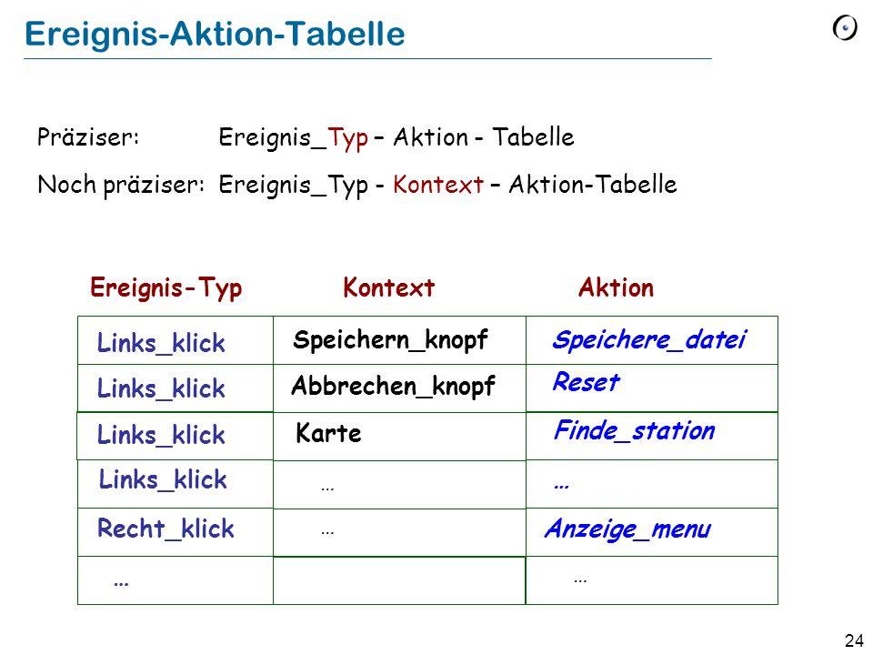 Ereignis-Aktion-Tabelle
