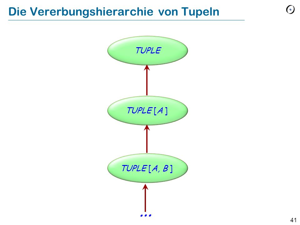 Die Vererbungshierarchie von Tupeln