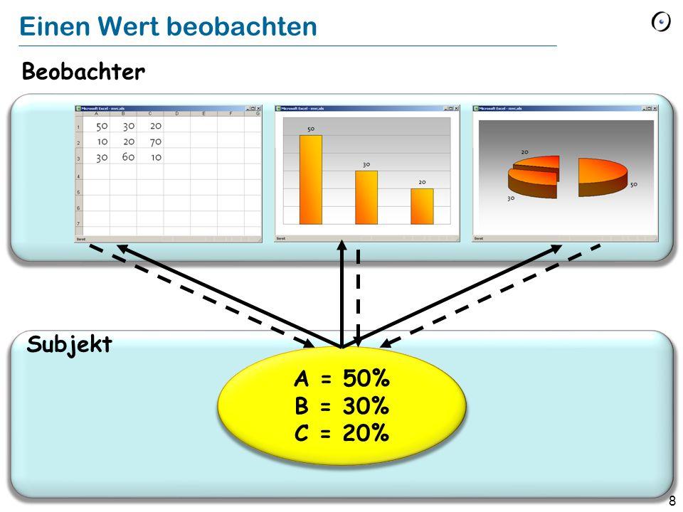 Einen Wert beobachten Beobachter VIEW Subjekt A = 50% B = 30% C = 20%
