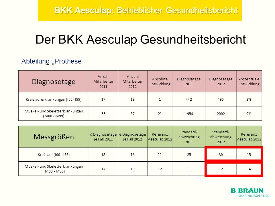 Der BKK Aesculap Gesundheitsbericht