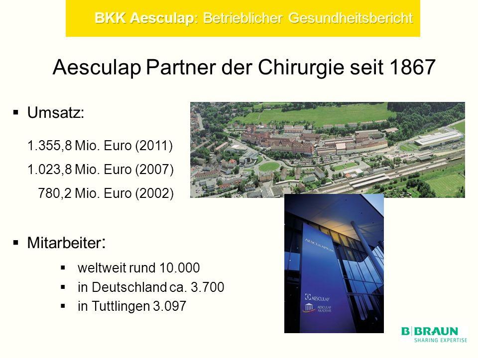 Aesculap Partner der Chirurgie seit 1867