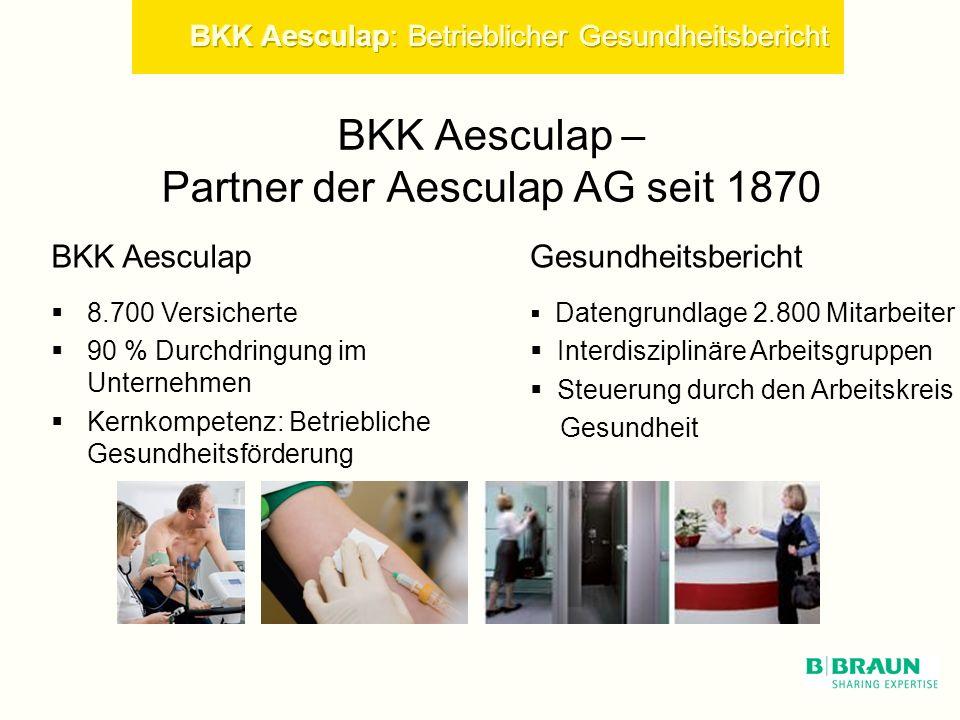 BKK Aesculap – Partner der Aesculap AG seit 1870
