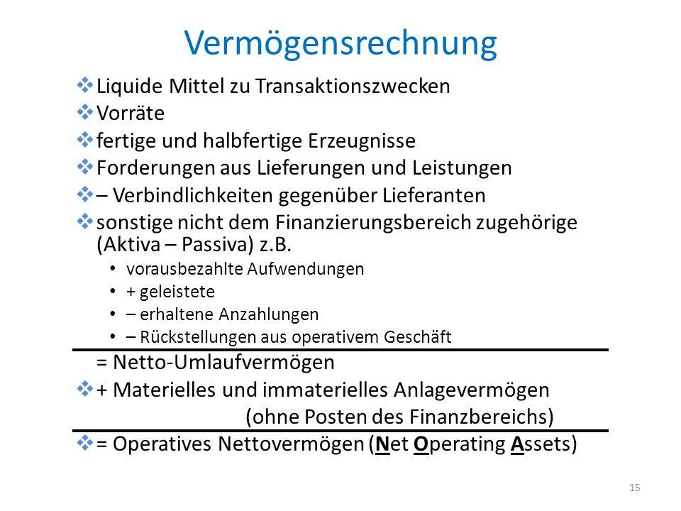 Vermögensrechnung Liquide Mittel zu Transaktionszwecken Vorräte