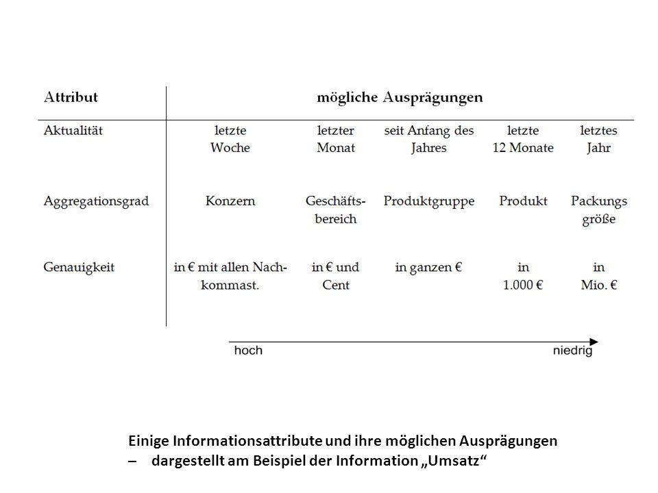 """Einige Informationsattribute und ihre möglichen Ausprägungen – dargestellt am Beispiel der Information """"Umsatz"""