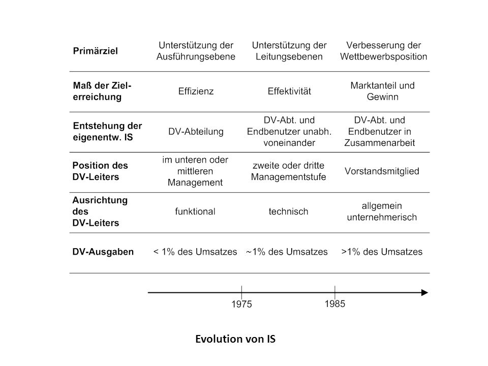 Evolution von IS