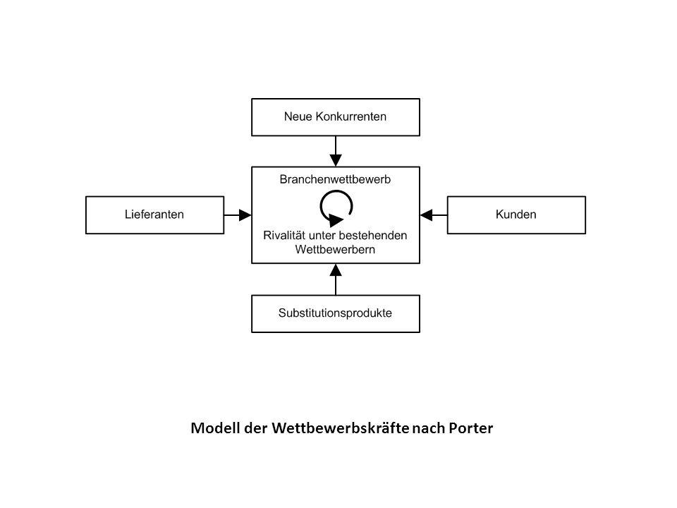 Modell der Wettbewerbskräfte nach Porter