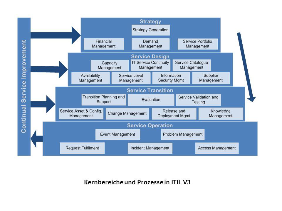 Kernbereiche und Prozesse in ITIL V3