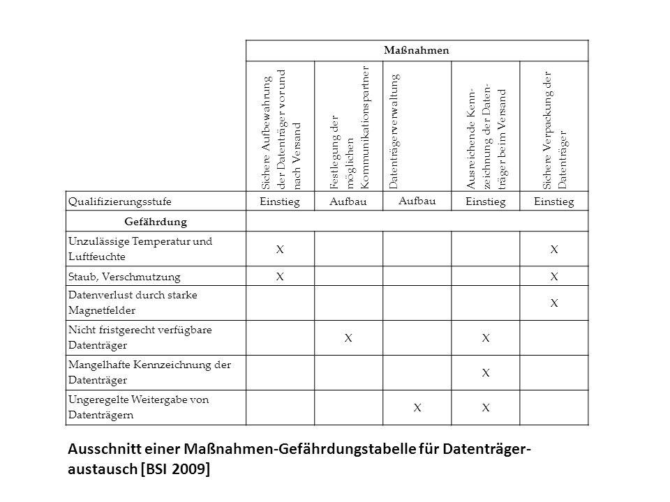 MaßnahmenSichere Aufbewahrung der Datenträger vor und nach Versand. Festlegung der möglichen Kommunikationspartner.