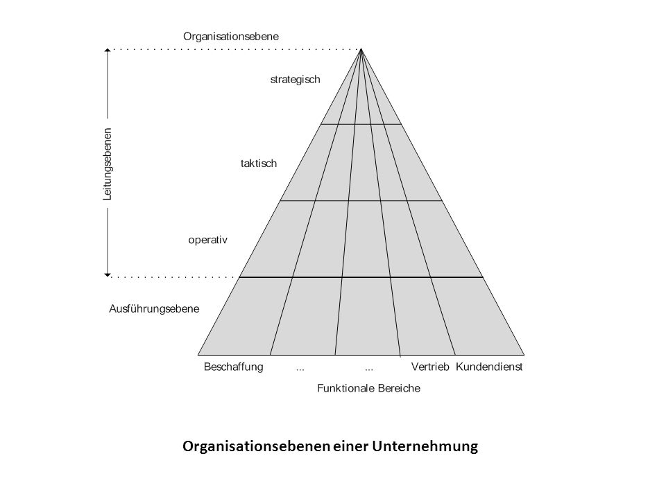 Organisationsebenen einer Unternehmung