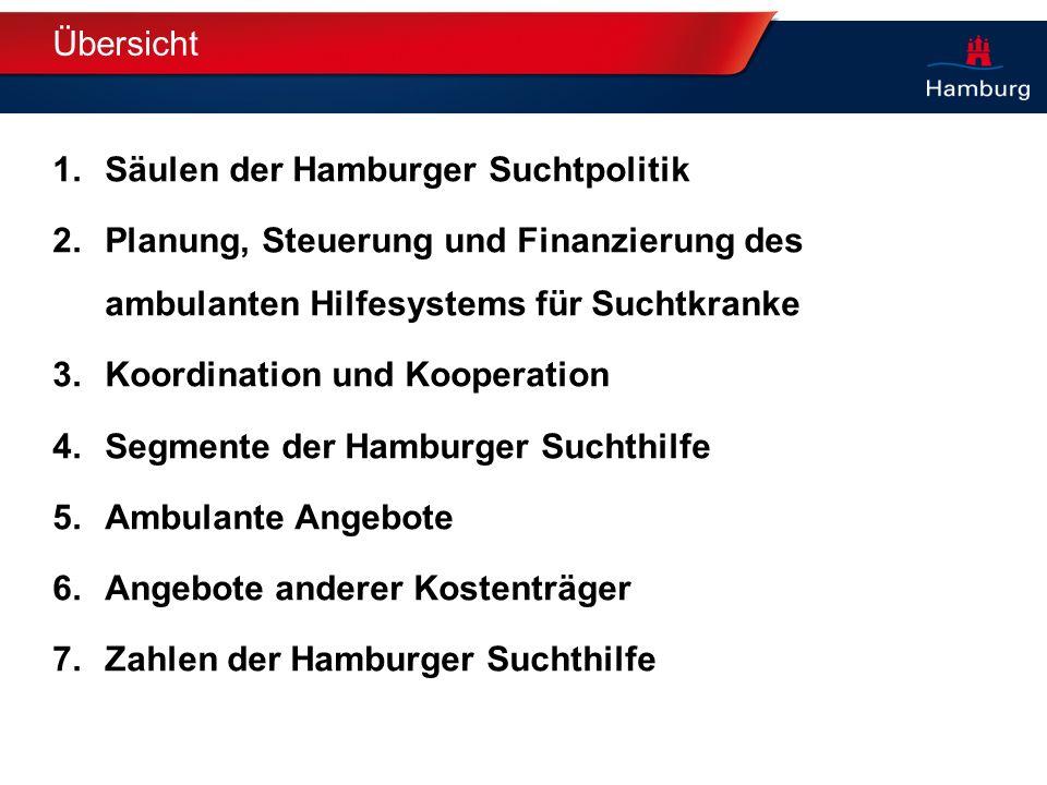 Übersicht Säulen der Hamburger Suchtpolitik. Planung, Steuerung und Finanzierung des ambulanten Hilfesystems für Suchtkranke.