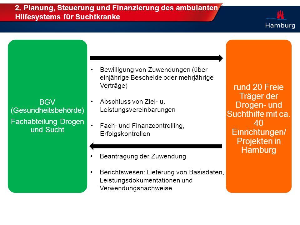 2. Planung, Steuerung und Finanzierung des ambulanten Hilfesystems für Suchtkranke