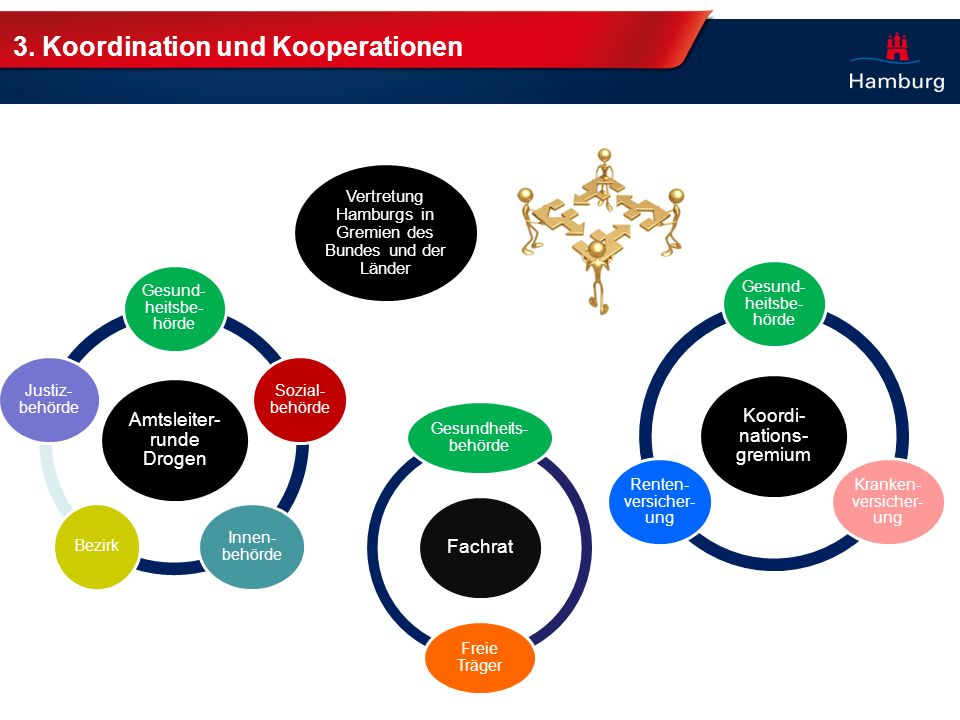 3. Koordination und Kooperationen