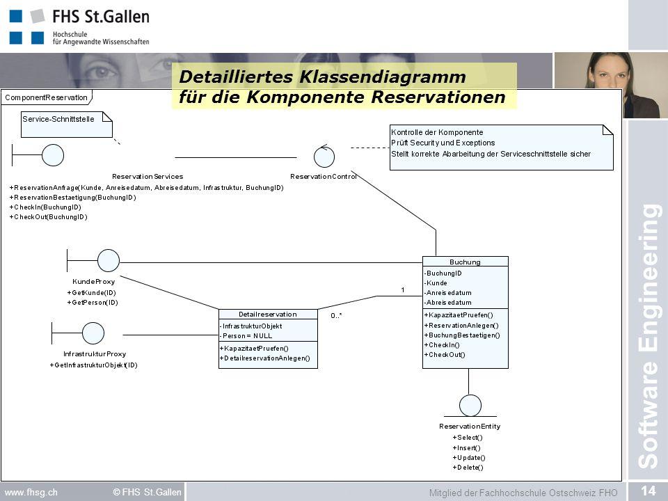 Detailliertes Klassendiagramm