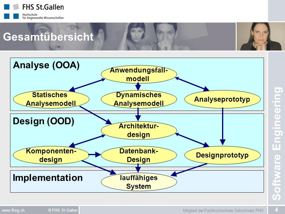Gesamtübersicht Analyse (OOA) Design (OOD) Implementation