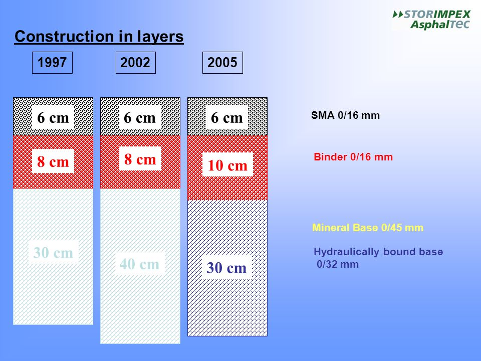 Construction in layers