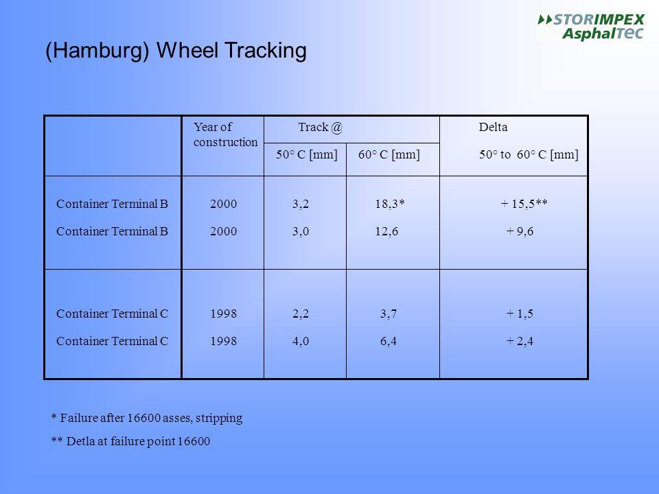 (Hamburg) Wheel Tracking
