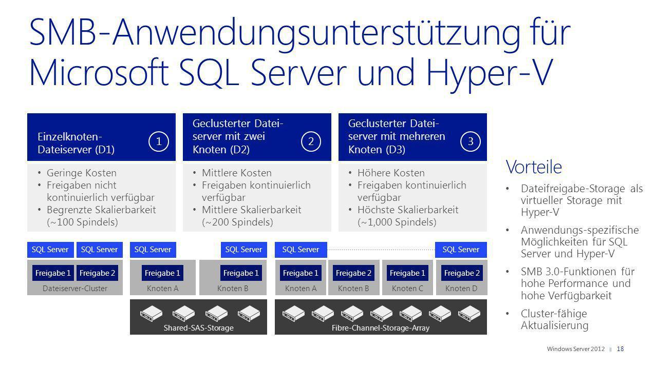 SMB-Anwendungsunterstützung für Microsoft SQL Server und Hyper-V