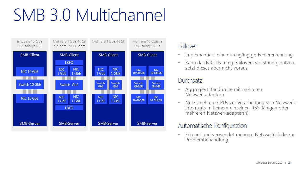SMB 3.0 Multichannel Failover Durchsatz Automatische Konfiguration