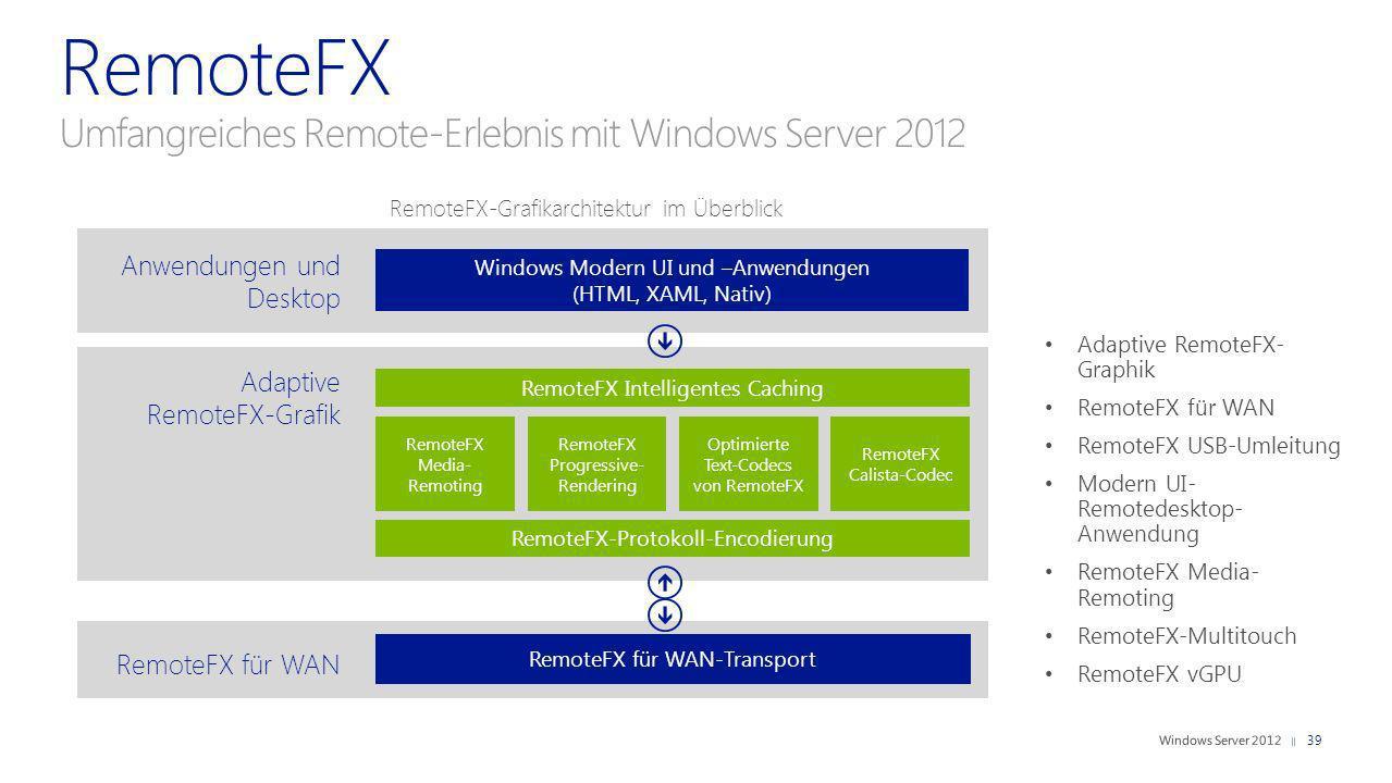 RemoteFX Umfangreiches Remote-Erlebnis mit Windows Server 2012