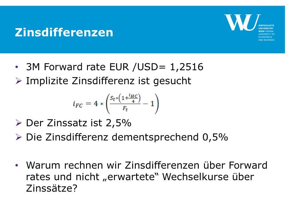 Zinsdifferenzen 3M Forward rate EUR /USD= 1,2516