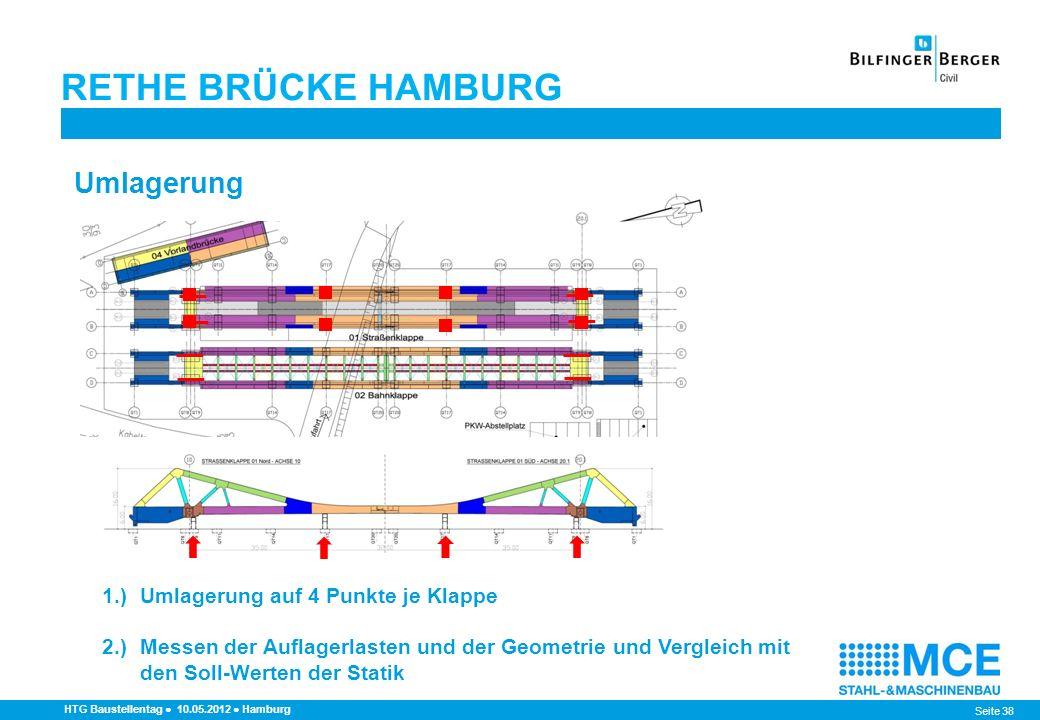 RETHE BRÜCKE HAMBURG Umlagerung 1.) Umlagerung auf 4 Punkte je Klappe