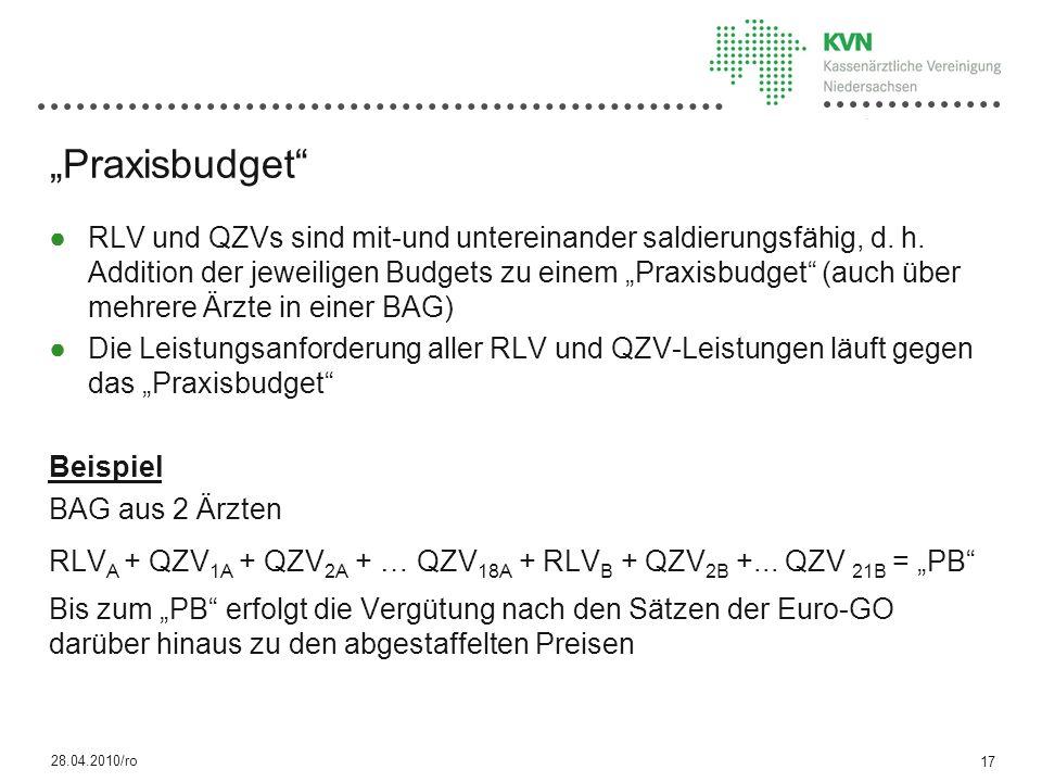 """""""Praxisbudget"""