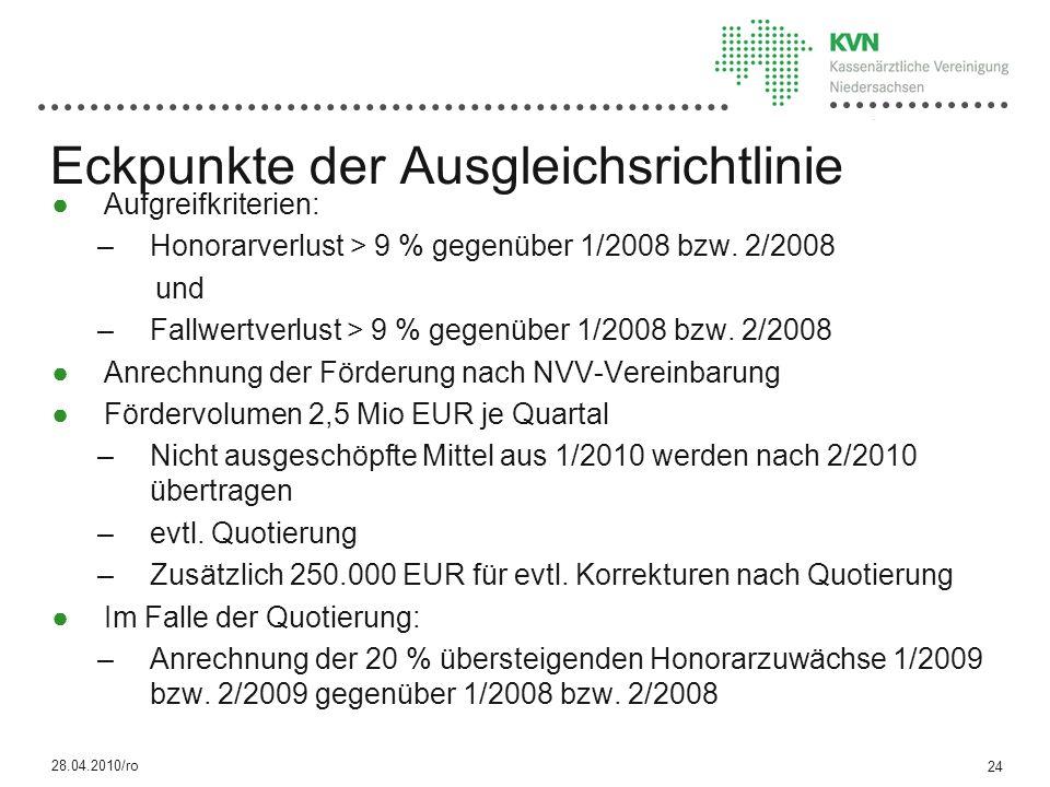 Eckpunkte der Ausgleichsrichtlinie