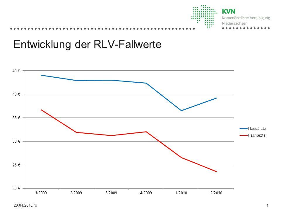 Entwicklung der RLV-Fallwerte