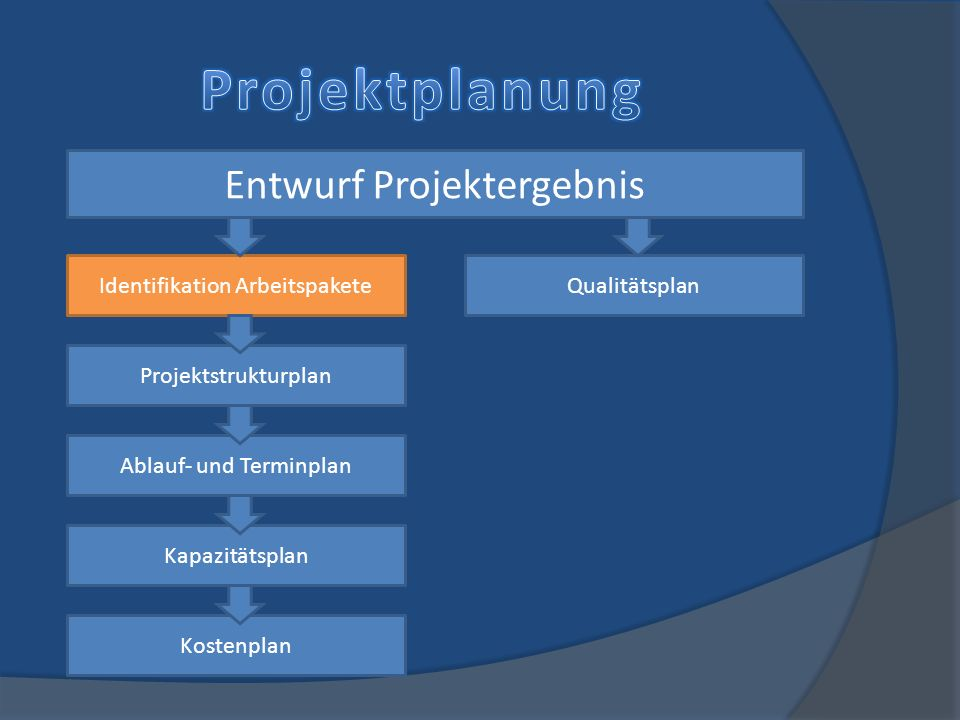 Projektplanung Entwurf Projektergebnis Identifikation Arbeitspakete