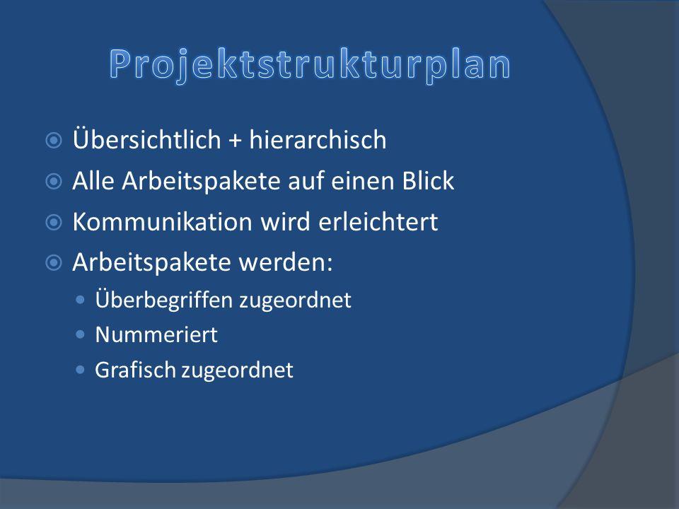 Projektstrukturplan Übersichtlich + hierarchisch