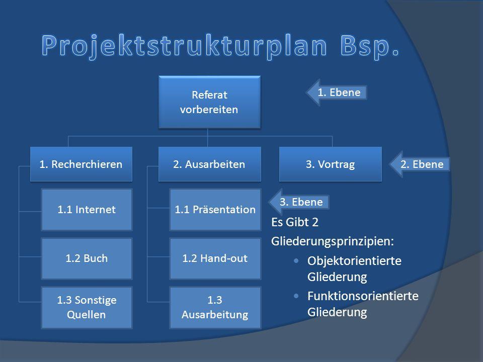 Projektstrukturplan Bsp.