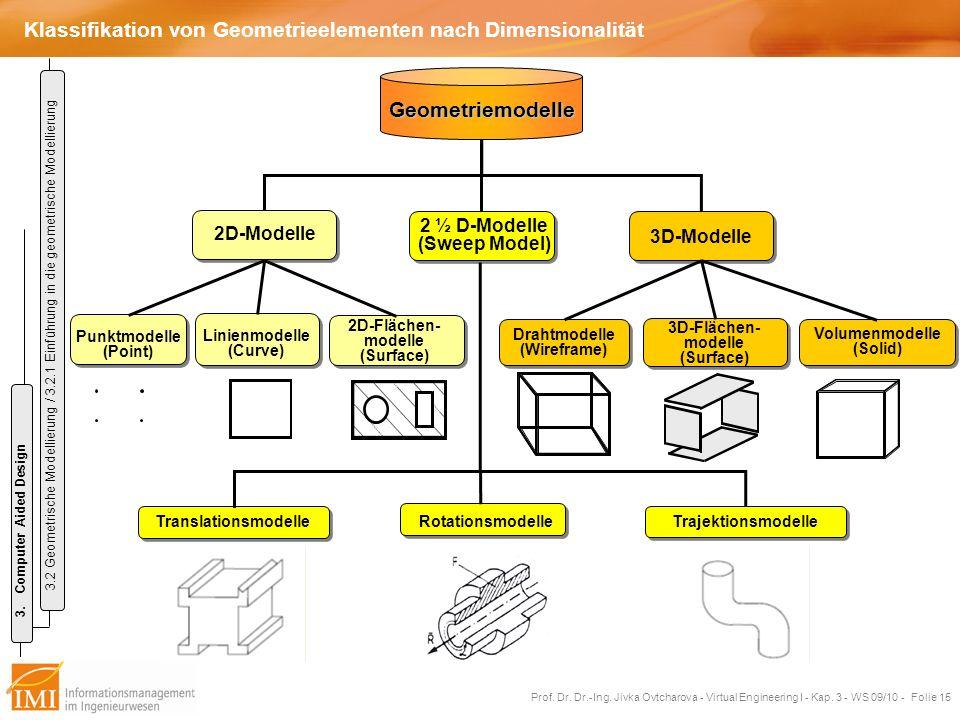 Klassifikation von Geometrieelementen nach Dimensionalität