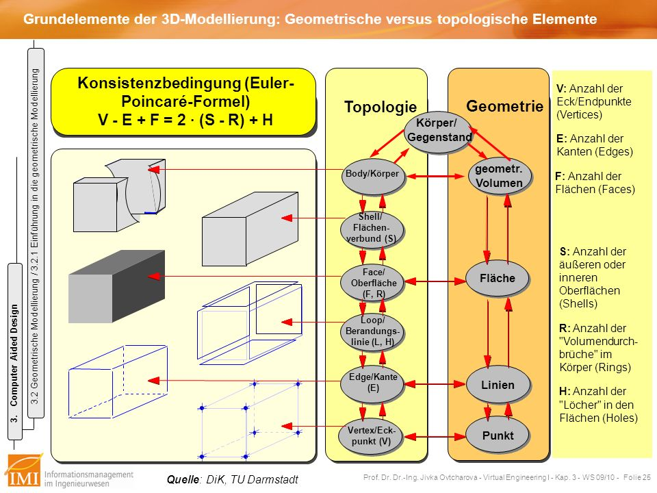 Konsistenzbedingung (Euler-