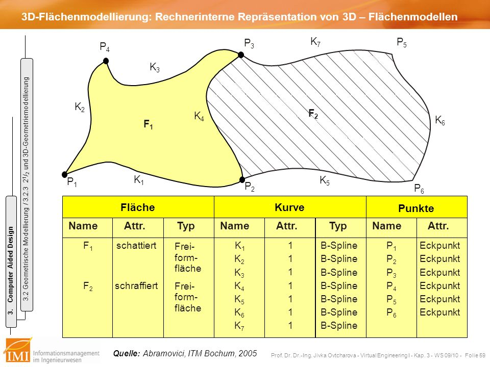 3D-Flächenmodellierung: Rechnerinterne Repräsentation von 3D – Flächenmodellen