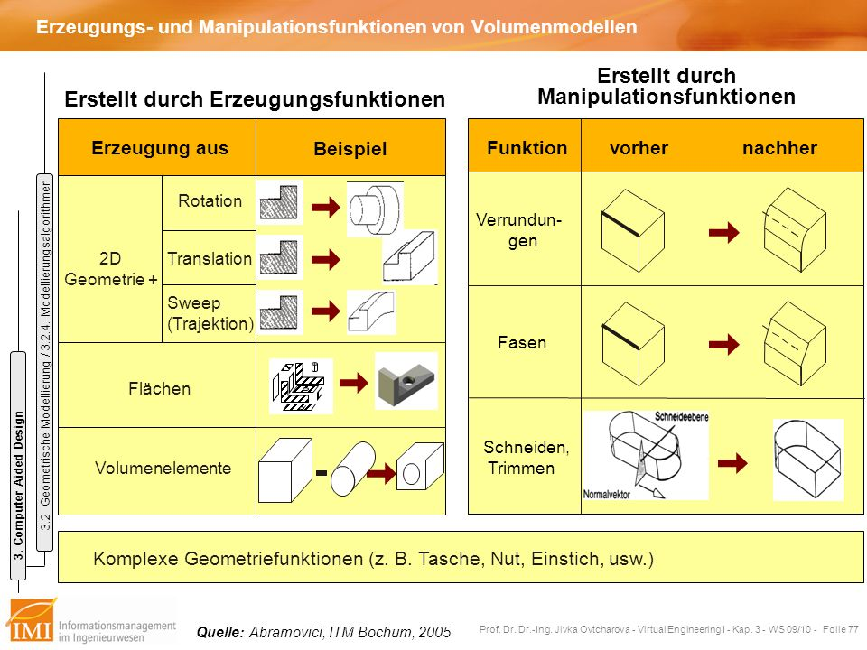 Erzeugungs- und Manipulationsfunktionen von Volumenmodellen