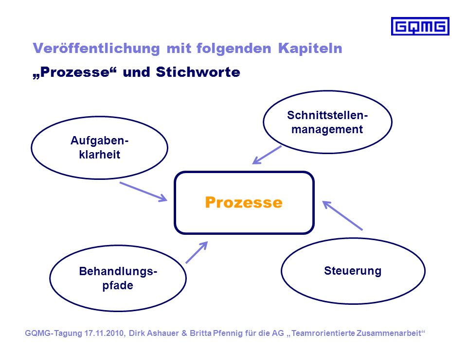 Schnittstellen-management