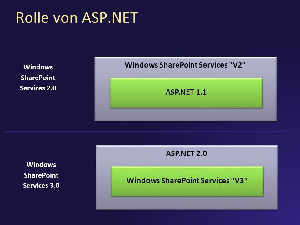 Windows SharePoint Services V2 Windows SharePoint Services V3