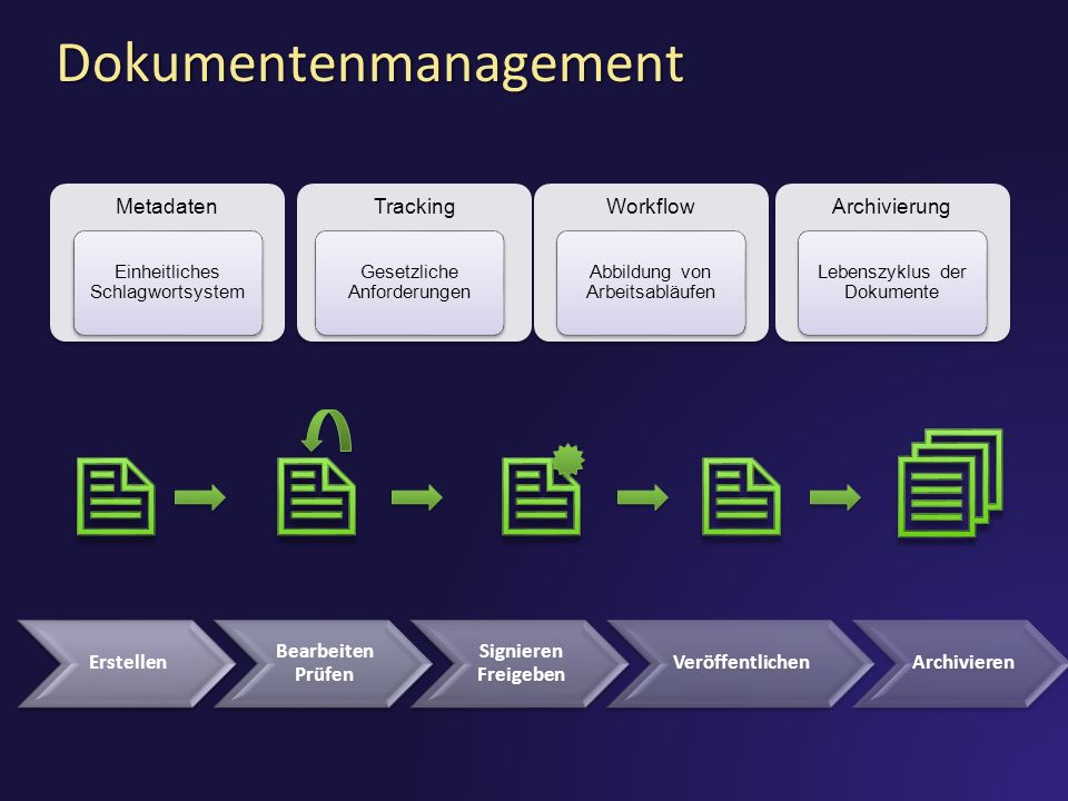 Dokumentenmanagement