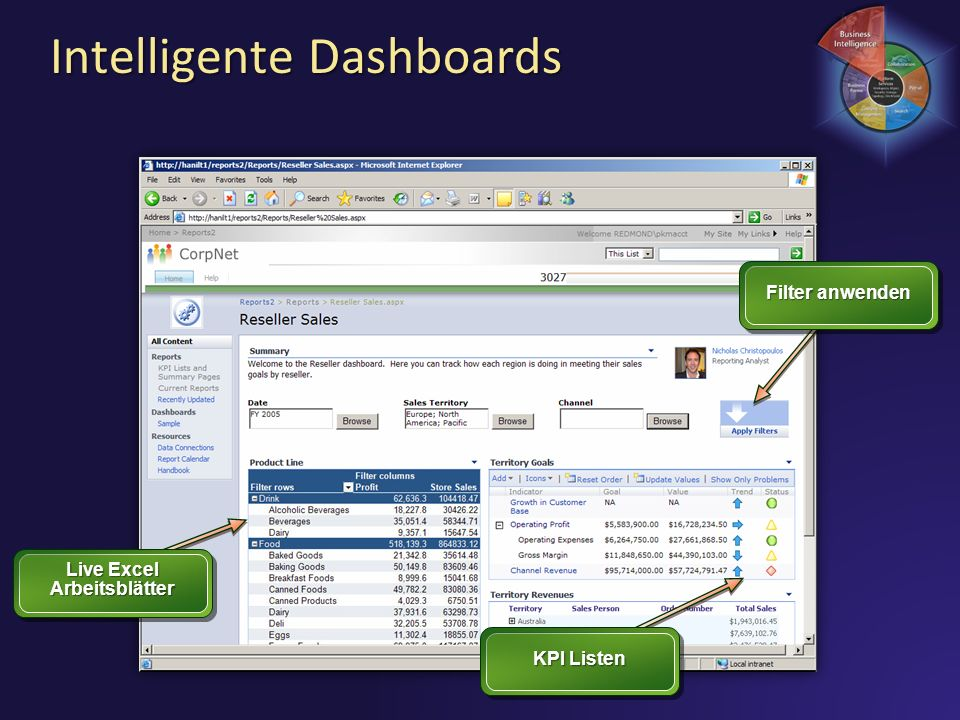 Intelligente Dashboards