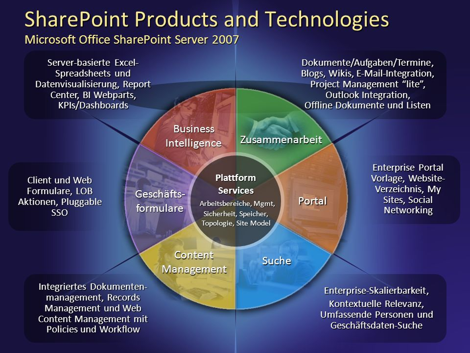 3/28/2017 4:55 PMSharePoint Products and Technologies Microsoft Office SharePoint Server 2007.