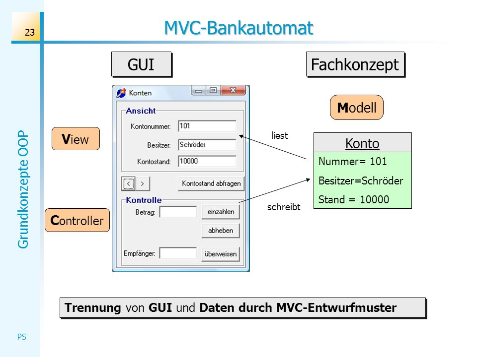 MVC-Bankautomat GUI Fachkonzept Modell View Konto Controller