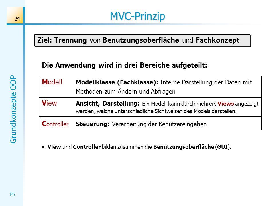 MVC-Prinzip Ziel: Trennung von Benutzungsoberfläche und Fachkonzept