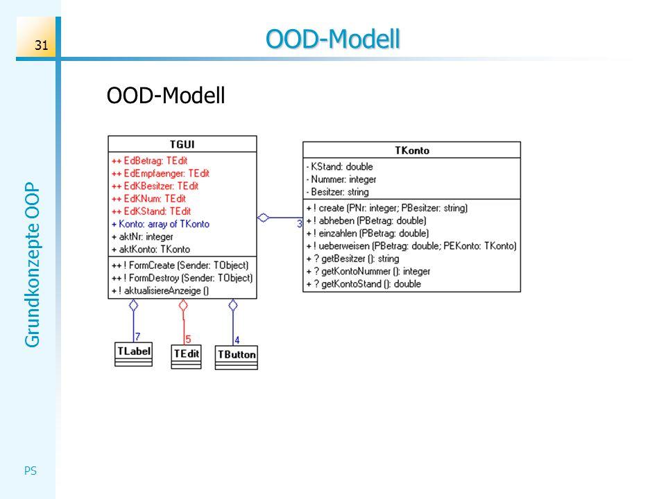 OOD-Modell OOD-Modell