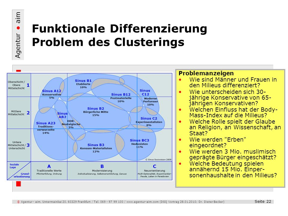 Funktionale Differenzierung Problem des Clusterings