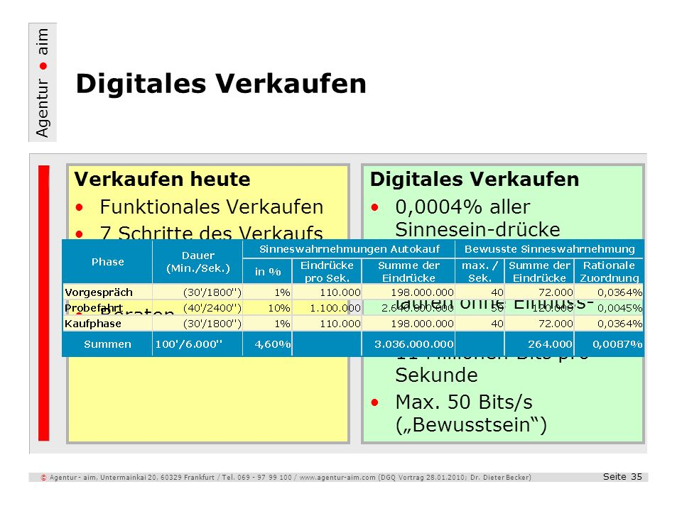 Digitales Verkaufen Verkaufen heute Funktionales Verkaufen