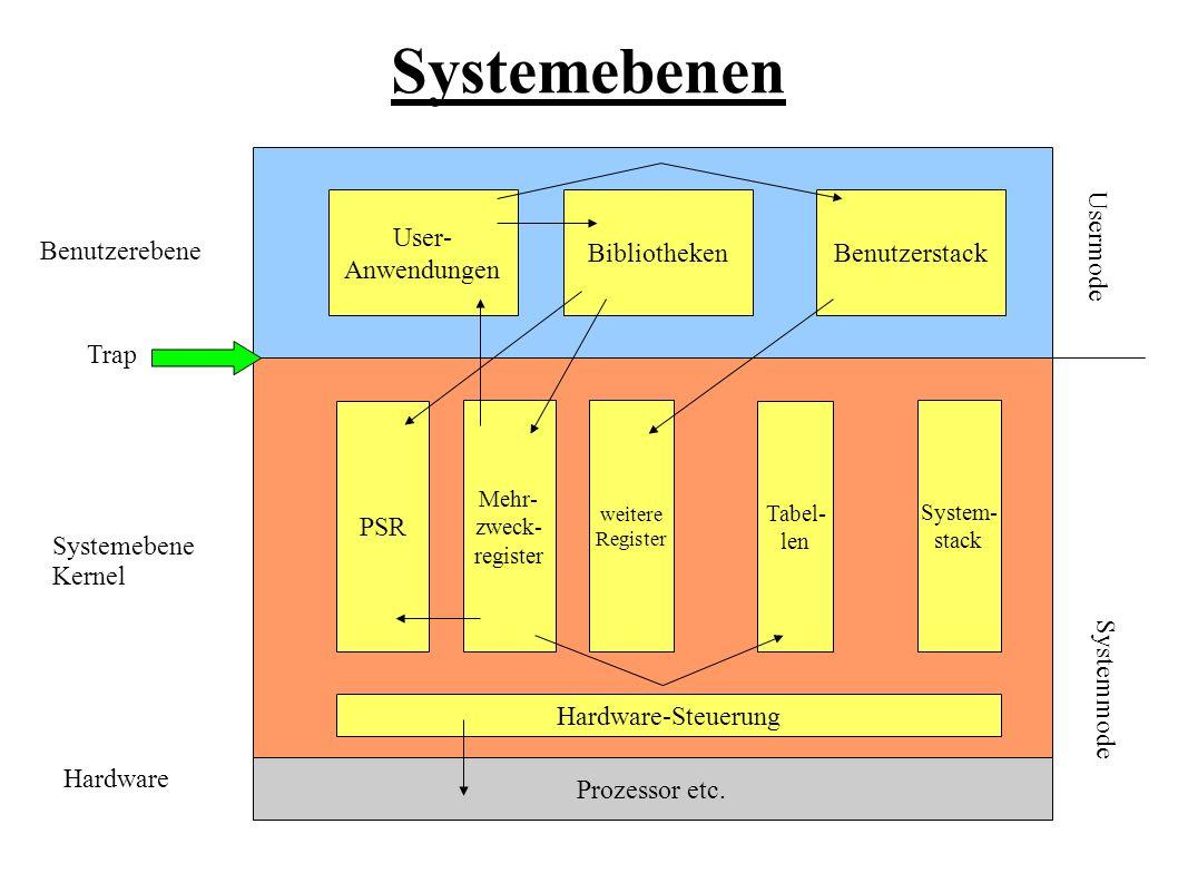 Systemebenen User- Anwendungen Bibliotheken Benutzerstack
