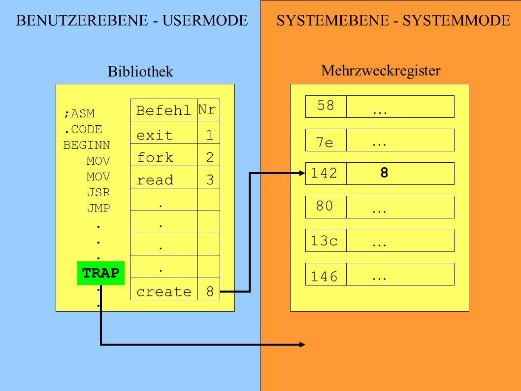 BENUTZEREBENE - USERMODE SYSTEMEBENE - SYSTEMMODE